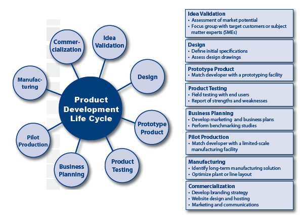 development and manufacturing of new products